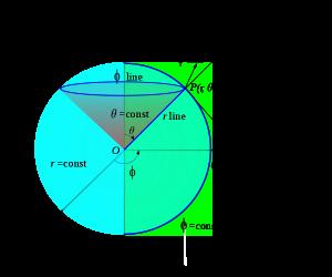 600px-Spherical_coordinate_elements.svg