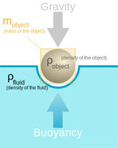 301px-Buoyancy.svg
