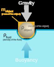 301px-Buoyancy.svg
