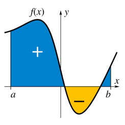 Integral_example.svg